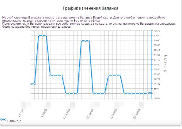 Как посмотреть графическую выписку в Сбербанке